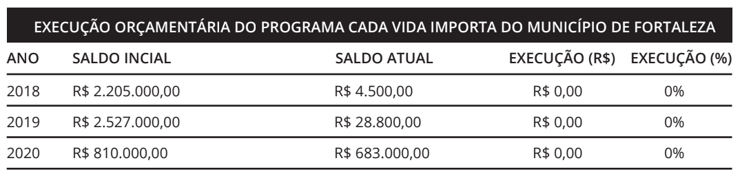 Tabela apresenta a execução orçamentária do Programa Cada Vida Importa de Fortaleza.