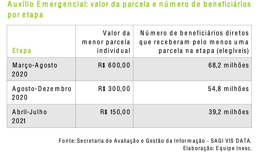 Imagem contém tabela que motra a queda nos valores do auxílio emergencial em março de 2020 e julho de 2021. Auxílio caiu de R$600 para R$150 no período.