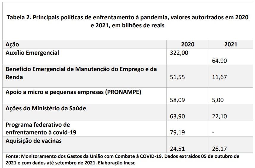 Imagem de tabalha que indica as quedas de valores nas políticas de enfrentamento à pandemia entre 2020 e 2021.